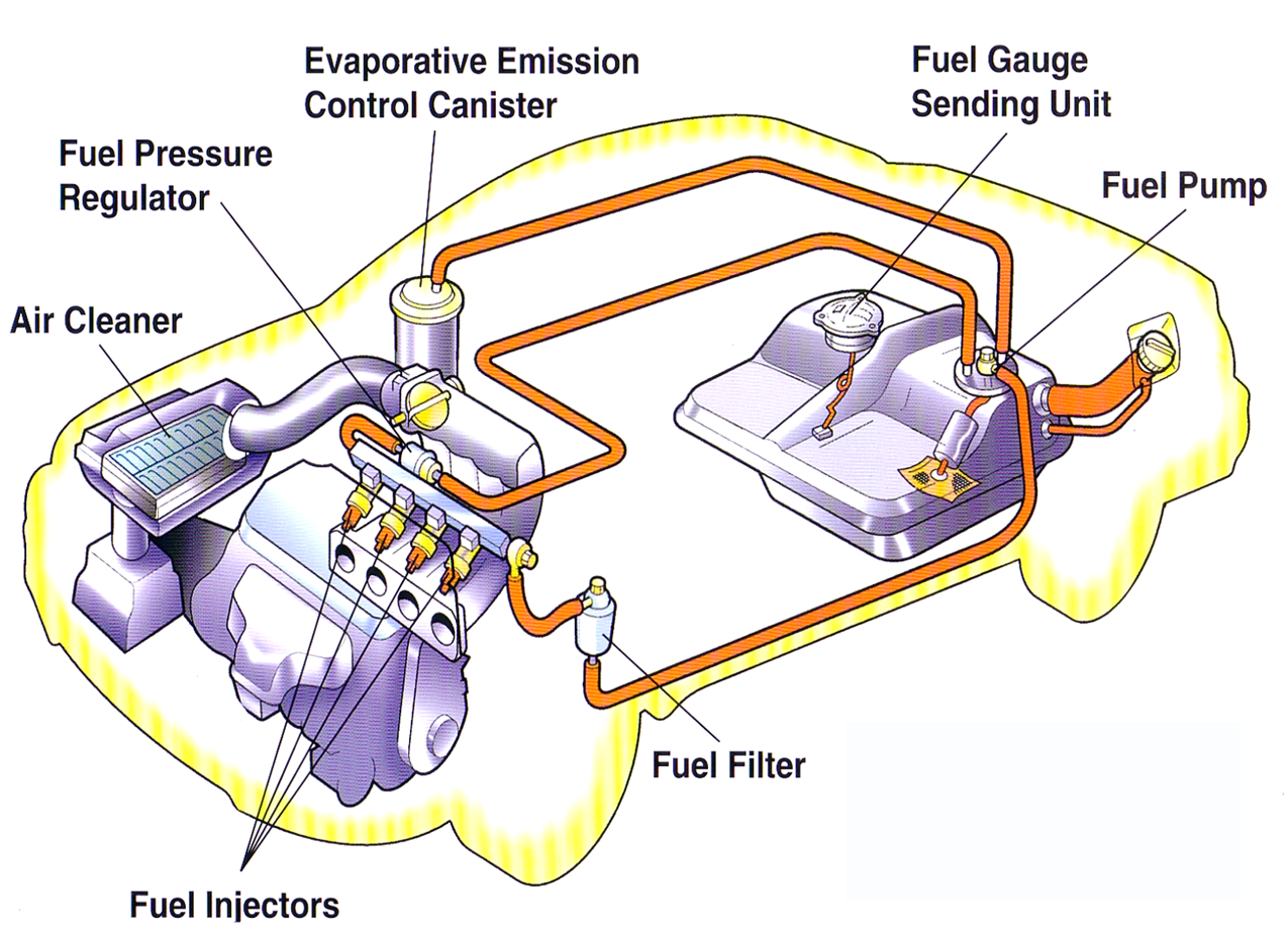 analysis of the fuel system of cars and its maintenance Fuel system repairs are expensive fuel injection systems can't be fixed with wrenches and they delivered fuel at very low pressure, but produced great suction to draw the fuel up and out of the gas tank if your car has a replaceable filter in its fuel system, you will usually find it under the car, in.